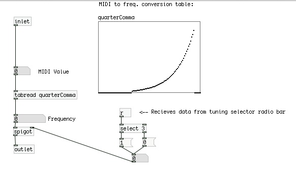 Frequency Conversion Table